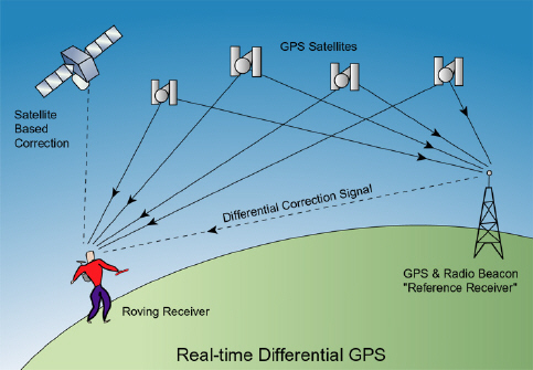 Peru beagle shipping news further Opera Experiment also What Is Gps in addition Real Life Star Wars in addition Quantum Cryptography In Daylight Across 53 Kilometers. on gps satellite orbit distance