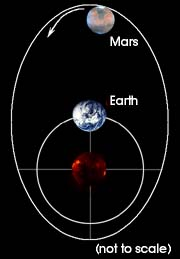 Mars eccentricity is higher than Earth. Image credit: http://www.windows2universe.org/mars